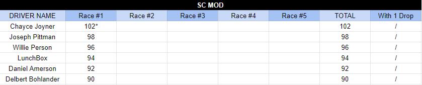 SC Mod